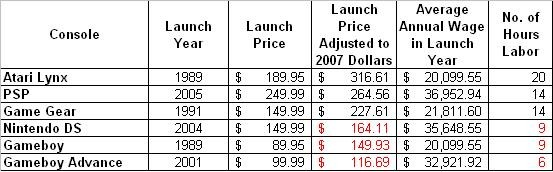 Comparison of handheld console pricing